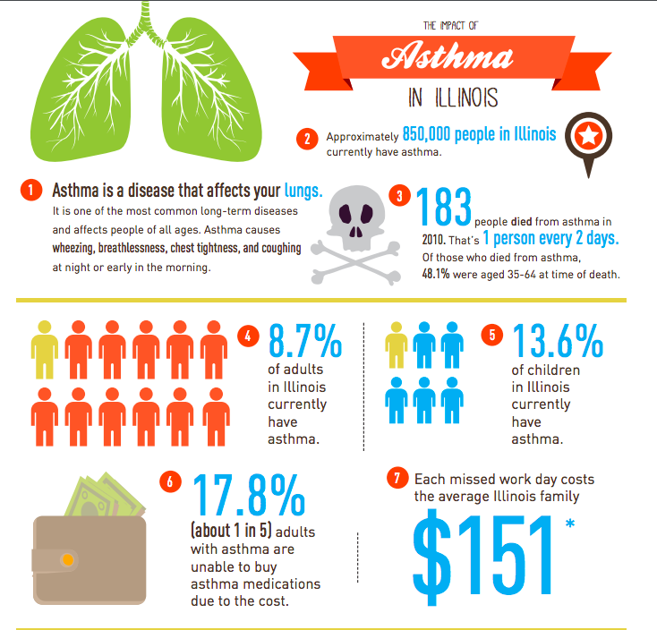 who does asthma affect the most